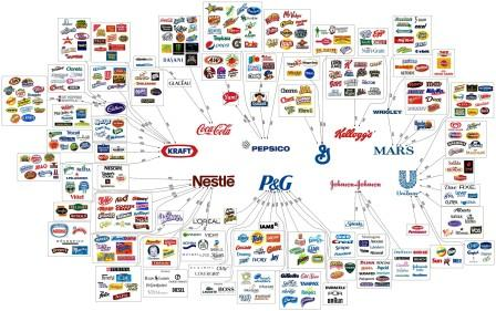 big food chart of conflicted interests