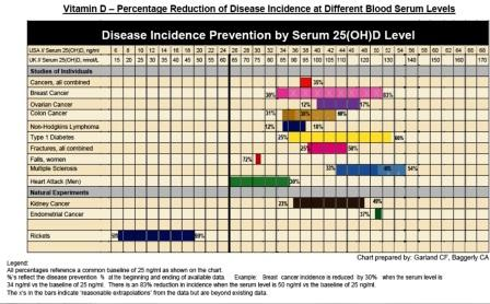 vitamin d chart of disease prevention